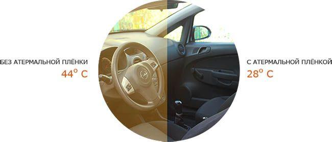 Атермальная и зеркальная тонировка на авто (отличия, выбор, использование)