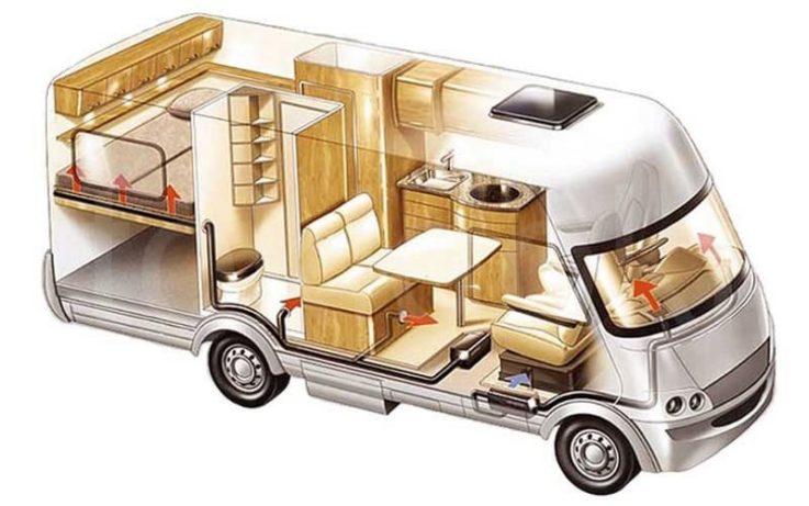 Автодом на колёсах: 7 типов, преимущества и недостатки + 4 совета по выбору
