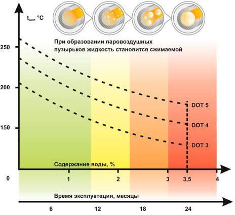 Чем отличается тормозная жидкость ДОТ 4 и ДОТ 3