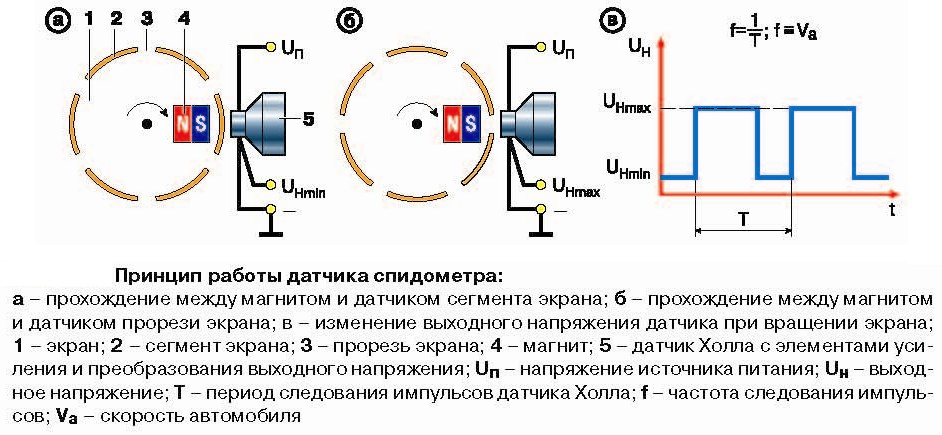 Датчик ДПКВ в системе электронного распределения впрыска