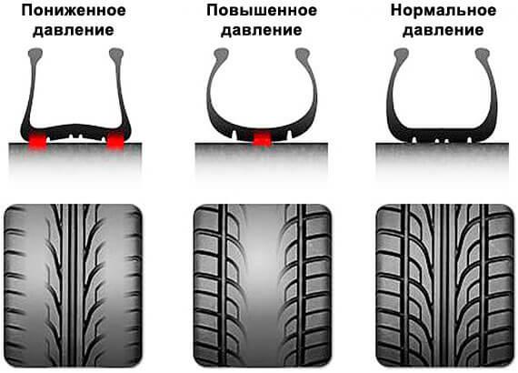 Давление в шинах автомобиля - таблица внизу текста