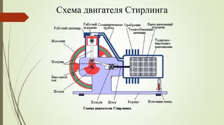 Двигатель внешнего сгорания Стирлинга: устройство, принципы работы и 3 модификации