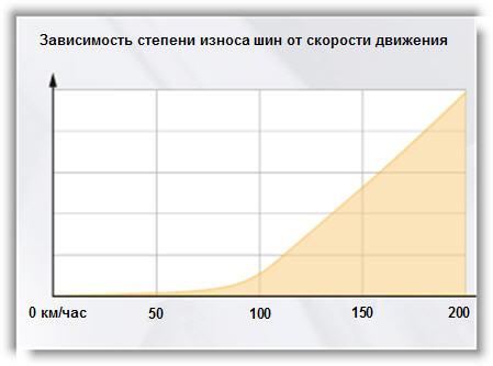 Как определить износ покрышек