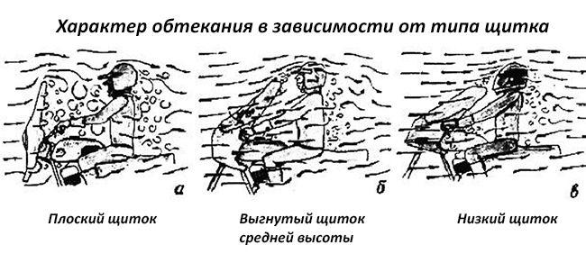 Как своими руками изготовить обтекатель на мотоцикл