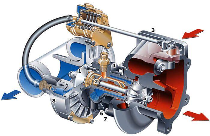 Какое моторное масло для дизельных двигателей с турбонаддувом выбрать