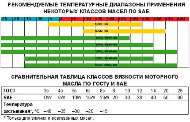 Классификация моторных масел