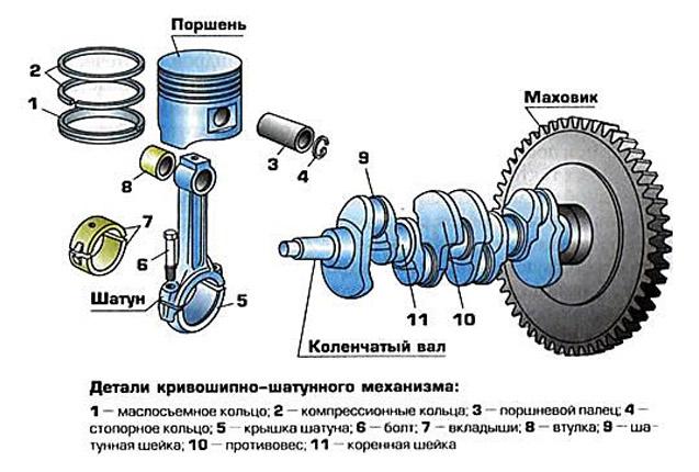 Конструкция КШМ