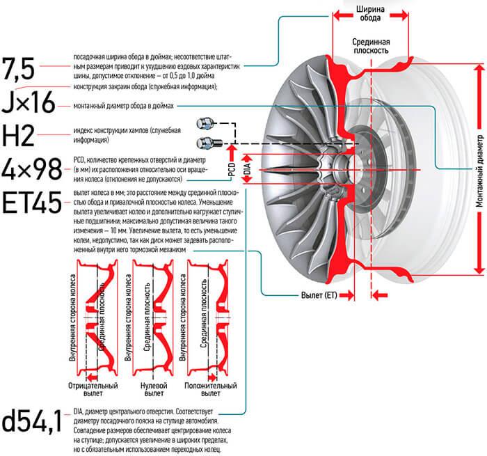 Маркировка колесных дисков, расшифровка по шагам
