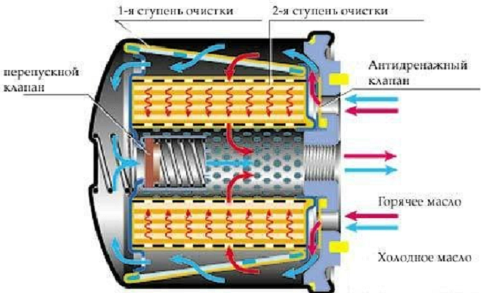 Масляный фильтр в системе смазки ДВС