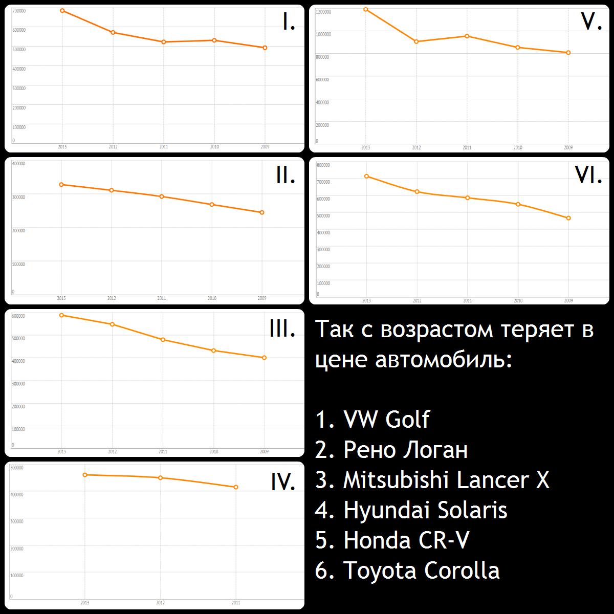 Модели авто, которые в России за 5 лет дешевеют менее, чем на треть