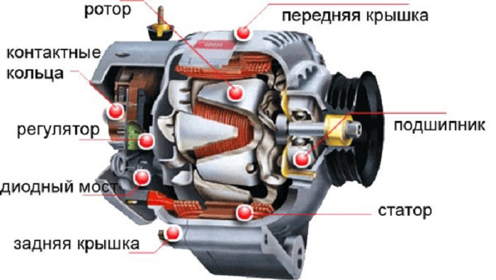 Назначение автомобильного генератора