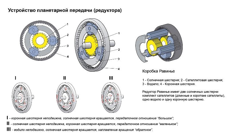 Назначение и конструкция редуктора