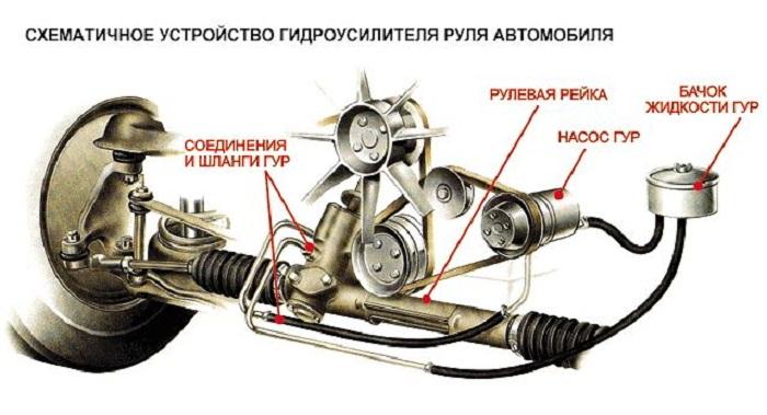 Назначение редуктора в рулевой системе авто