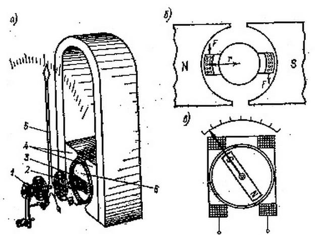 Отличия амперметров различных конструкций