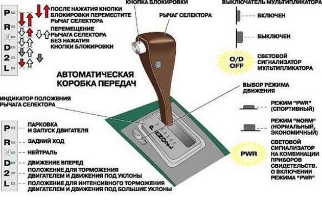 Преимущества автоматических КПП