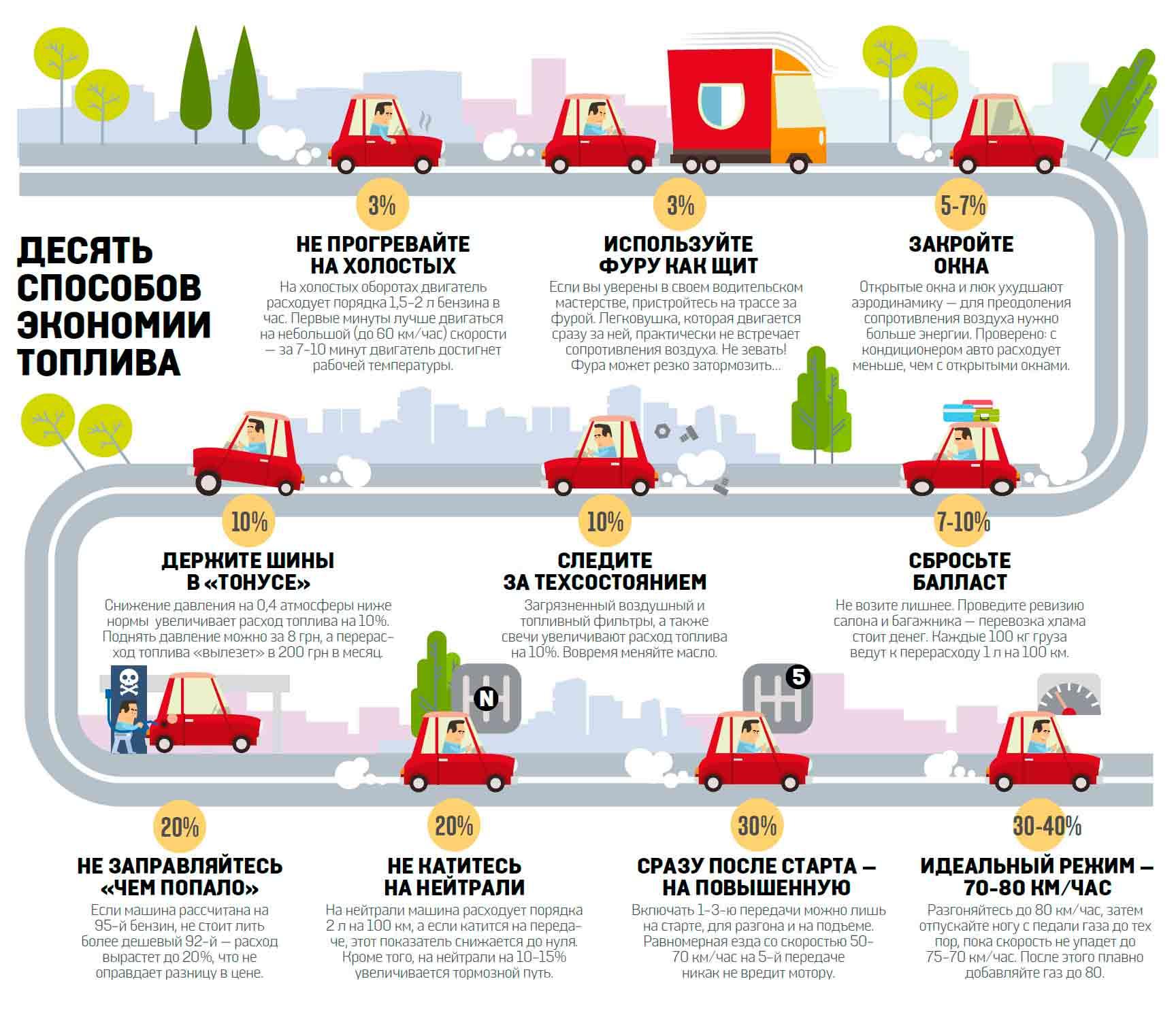 Причины чрезмерного расхода топлива