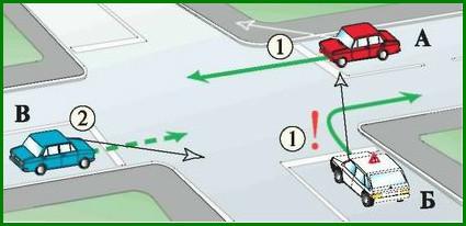 Проезд равнозначных нерегулируемых перекрестков