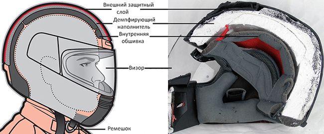 Разновидности шлемов для мотоцикла