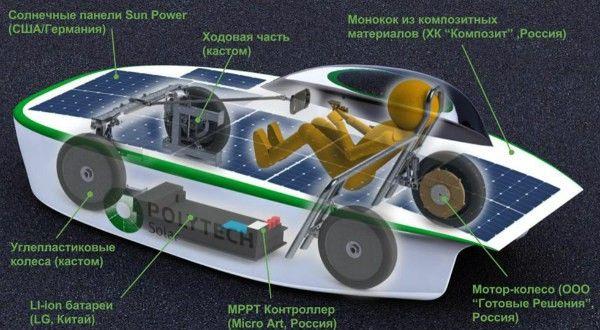 Россия впервые покажет экомобиль собственной разработки на мировых площадках