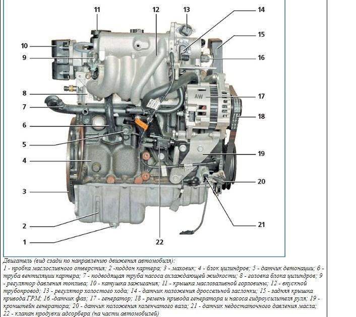 Технические характеристики A15SMS 1,5 л/80-86 л. с.