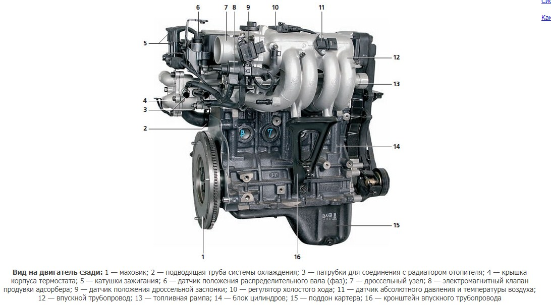 Технические характеристики G4ED 1,6 л/105 л. с.