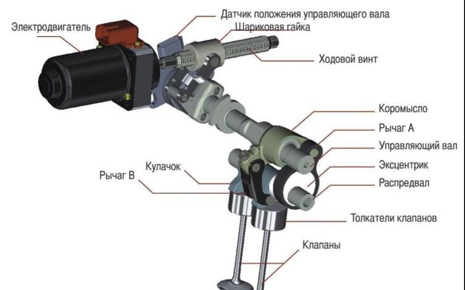 Технические характеристики G4GC 2л/137 – 143 л. с.