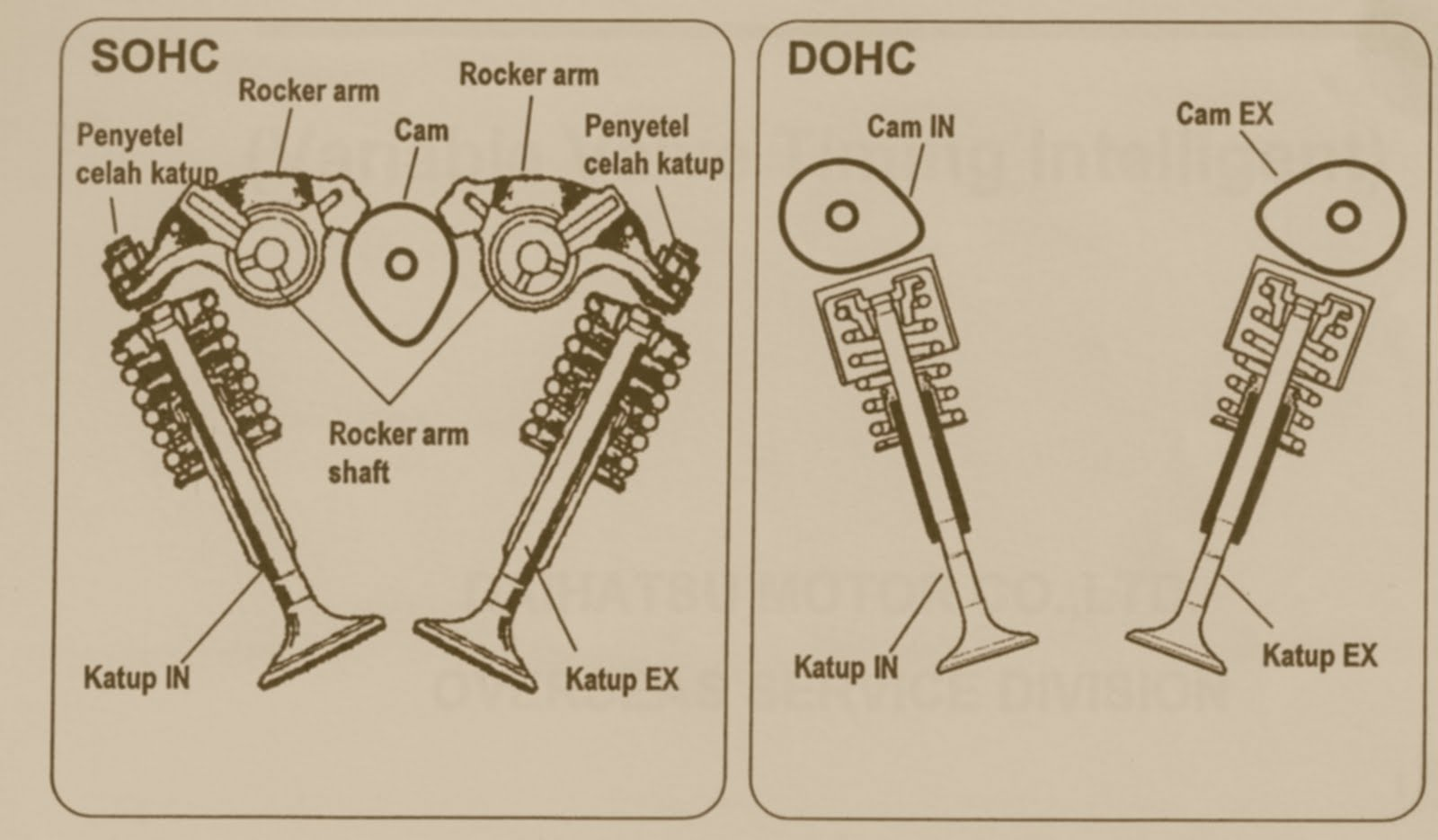 Технические характеристики Honda ZC 1,6 л/105 – 130 л. с.