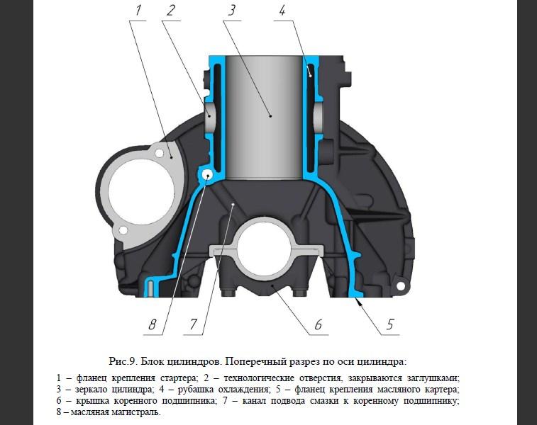 Технические характеристики ЗМЗ 405 2,5 л/152 л. с