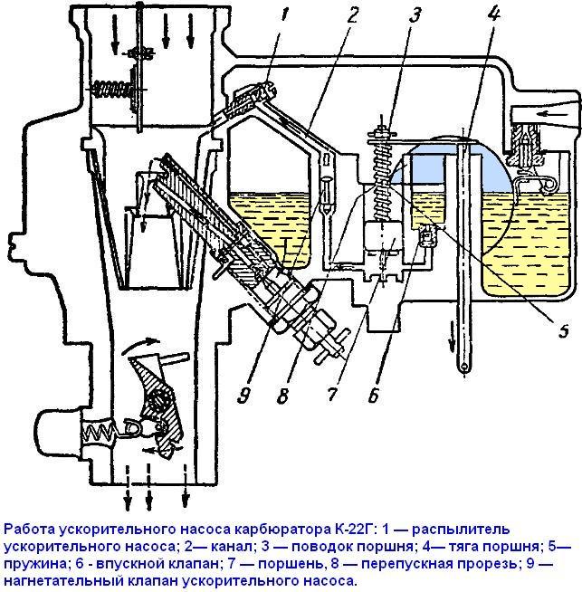 Устройство ускорительного насоса карбюратора