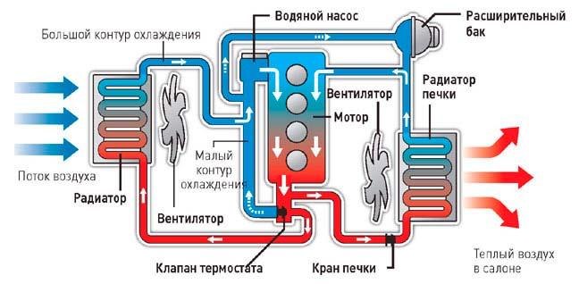 Влияние температурных параметров на работу мотора