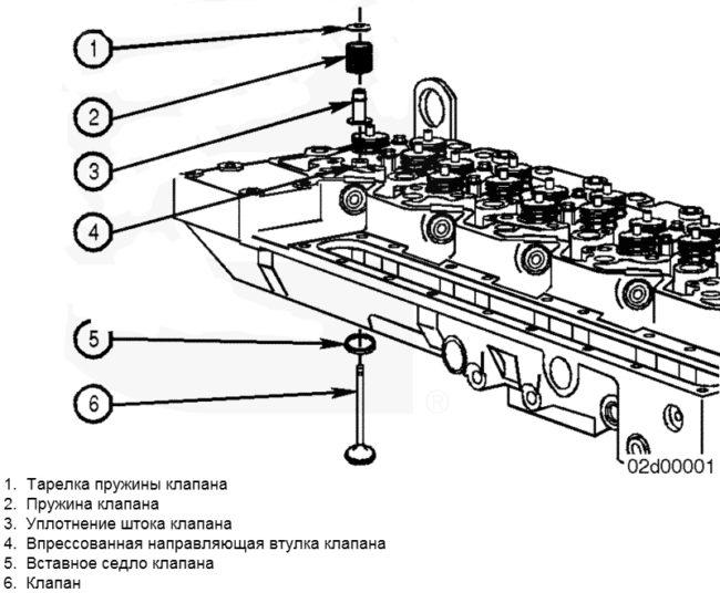 Замена направляющих втулок клапанов на автомобилях ВАЗ 2106 и 2109