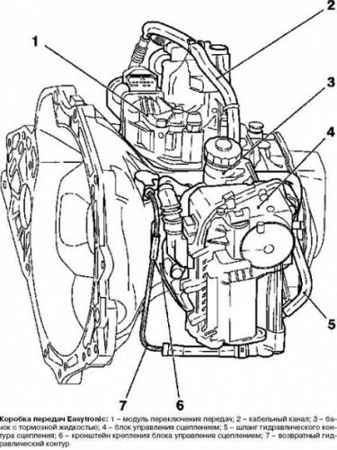 Адаптация точки схватывания Easytronic Opel