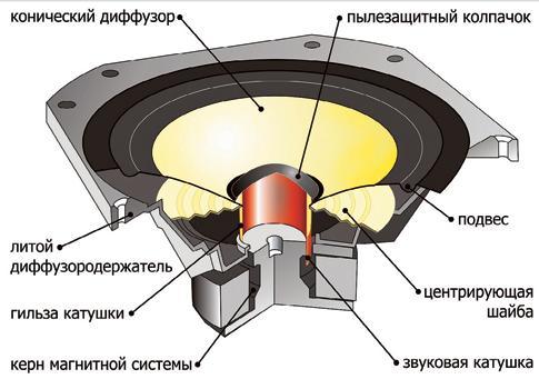 Активное подавление шума впуска и выхлопа двигателя