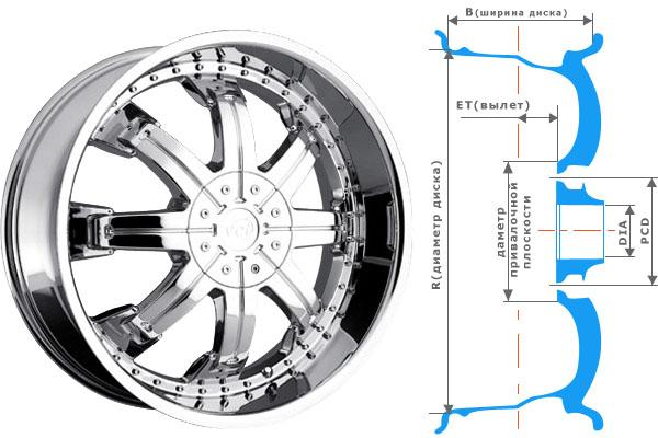 Некоторые аспекты подбора колесных дисков