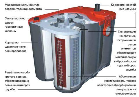 Плюсы и минусы гелевого аккумулятора