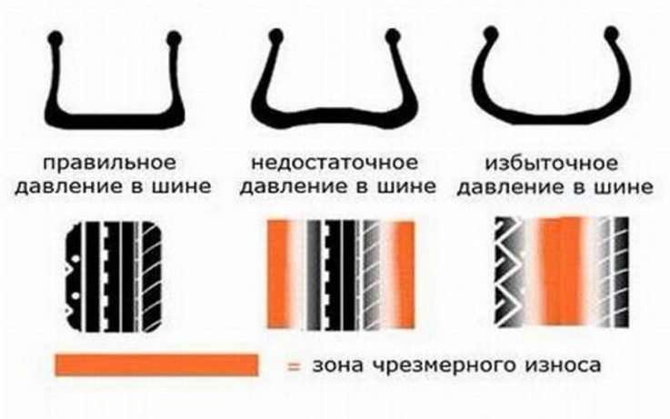 Правильное давление в шинах автомобиля «ГАЗель»: 4 важных фактора, которые нужно учитывать