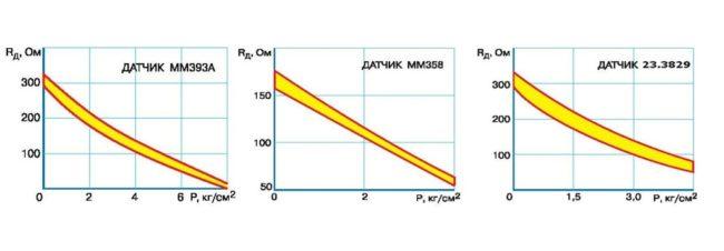 Проверка работоспособности и замена датчиков давления масла автомобилей УАЗ своими руками