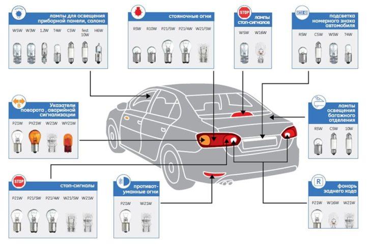 Выбираем лучшие автомобильные светодиодные лампы: 22 полезных совета +5 лучших производителей