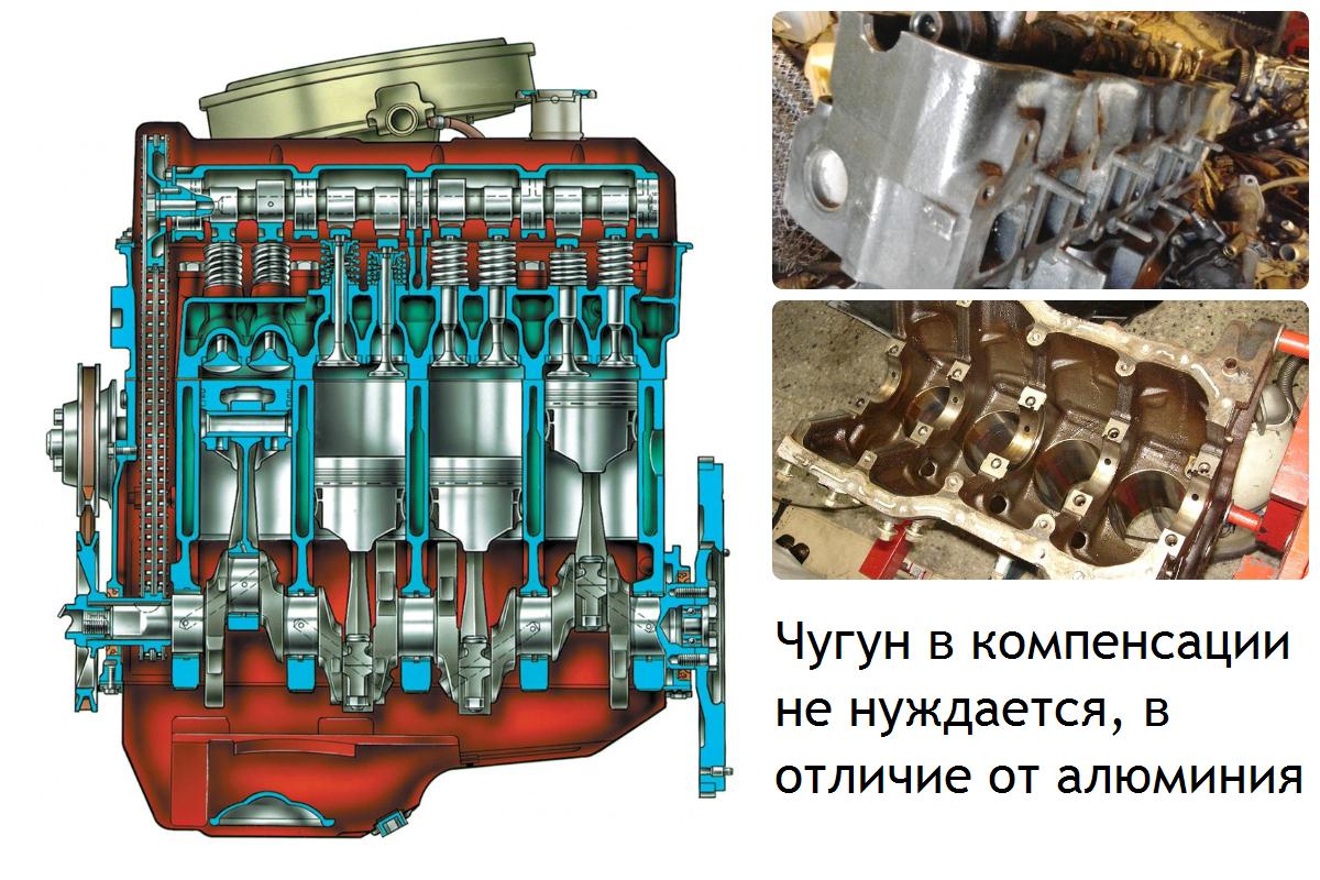 Зачем в чугунном двигателе нужны гидрокомпенсаторы?