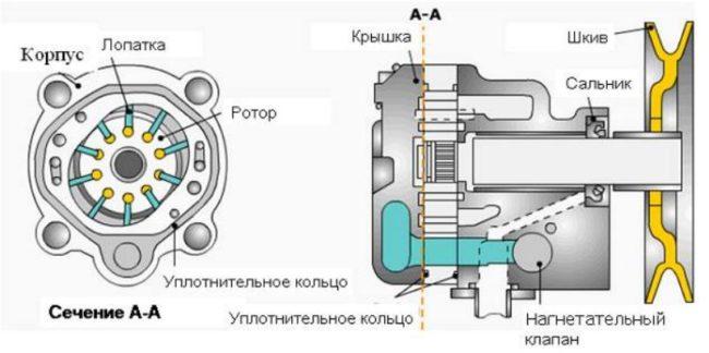 Как отремонтировать насос ГУР