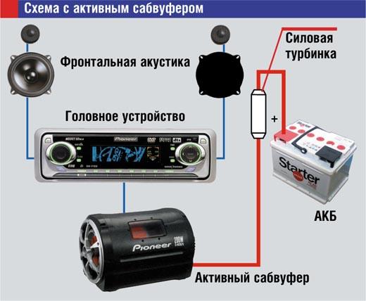 Как установить сабвуфер: подводные камни и схемы подключения