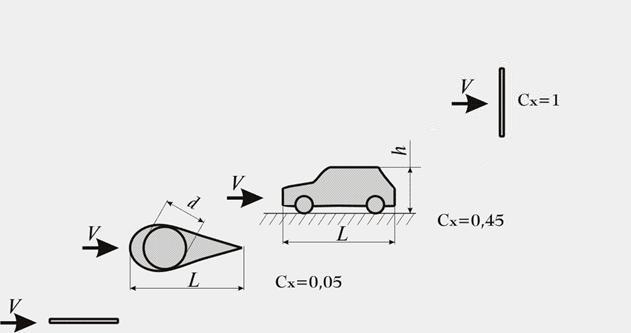Мифы про максимальную скорость автомобилей