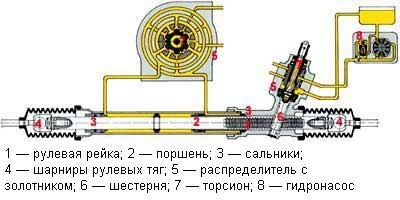 Устройство ГУР – гидроусилителя рулевого управления