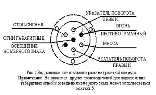 Как подобрать и установить фаркоп на Рено Дастер