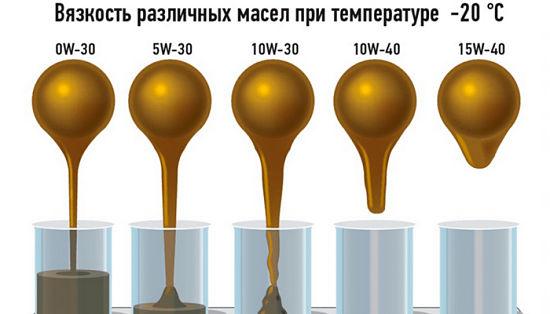 Можно ли смешивать масло синтетику разных производителей