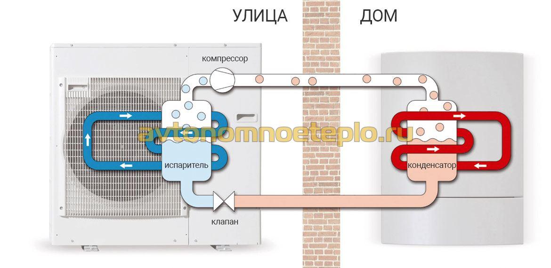 Тепловой насос воздух вода схемы устройство и сооружение своими руками