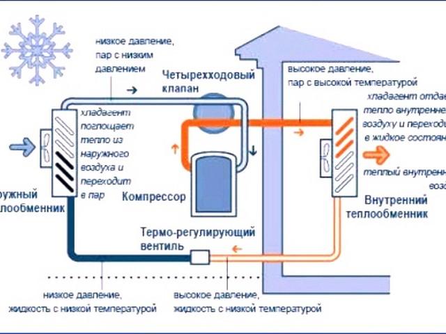 Тепловой насос типа воздух воздух