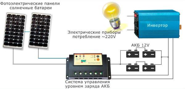 Гибридный инвертор для солнечных батарей выбор и принципы устройства