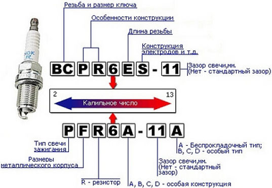 zamena-svechey-reno-logan-periodichnost-i-vybor-svech-7.jpg